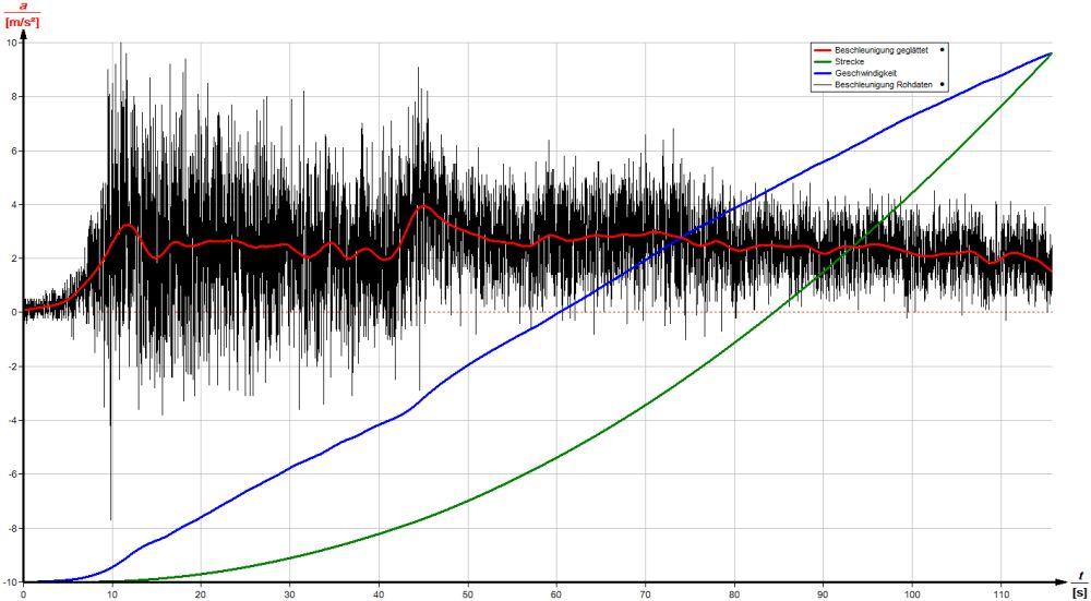 Gruppe 2: Experimente mit dem Beschleunigungssensor - Mascil PH Freiburg
